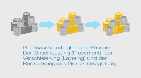 Compliance Channel Nugget – Geldwäsche
